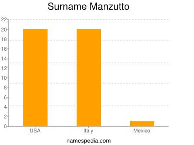 Surname Manzutto