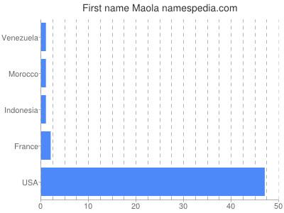Given name Maola