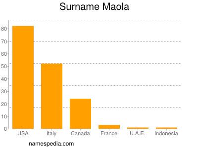 Surname Maola
