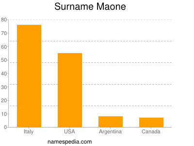 Surname Maone