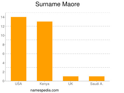 Surname Maore