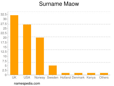 Surname Maow