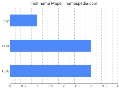 Given name Mapelli