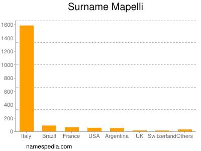 Surname Mapelli