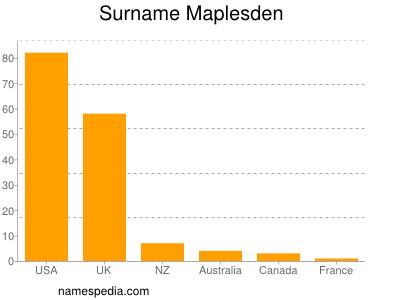 Surname Maplesden