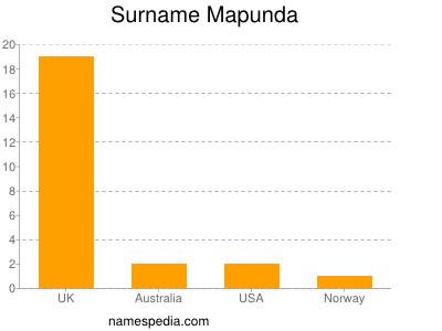 Surname Mapunda