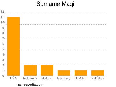 Surname Maqi
