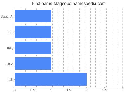 Given name Maqsoud