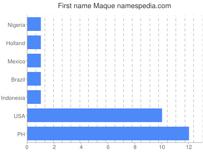 Given name Maque