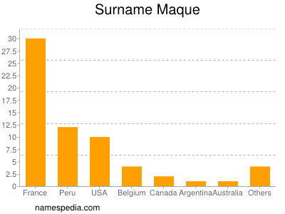 Surname Maque