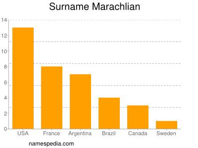 Surname Marachlian