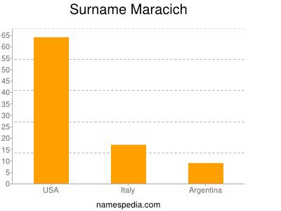 Surname Maracich