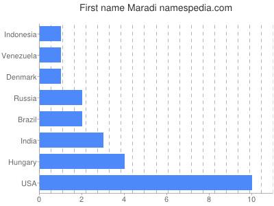 Given name Maradi