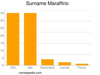 Surname Maraffino