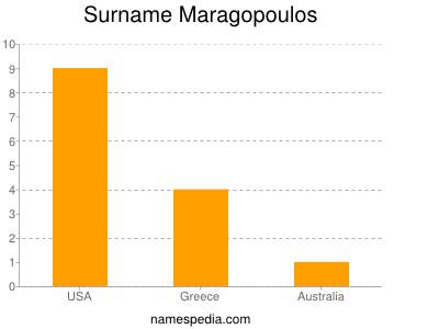 Surname Maragopoulos