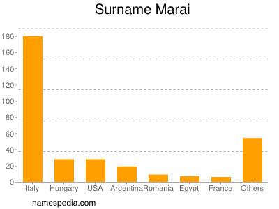 Surname Marai