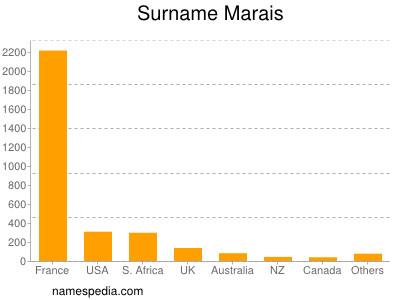 Surname Marais