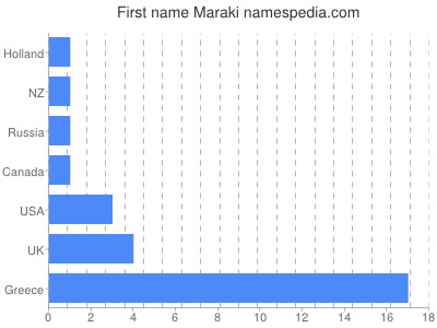Given name Maraki