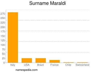 Surname Maraldi