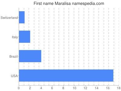 Given name Maralisa
