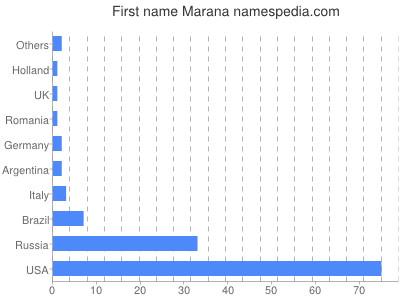 Given name Marana