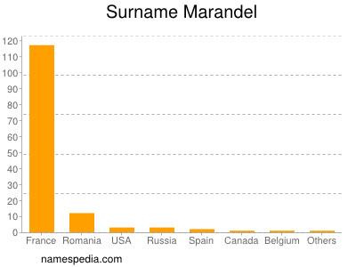 Surname Marandel