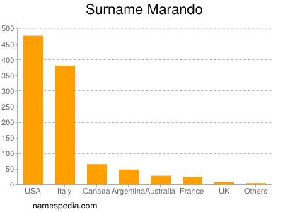 Surname Marando