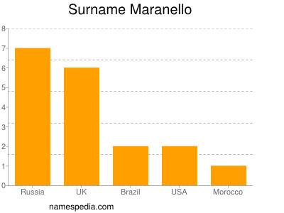 Surname Maranello