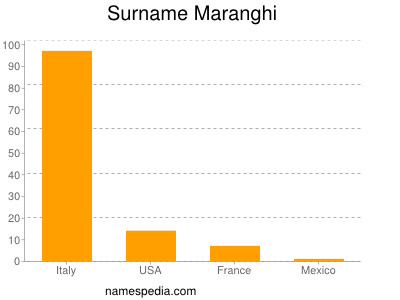 Surname Maranghi