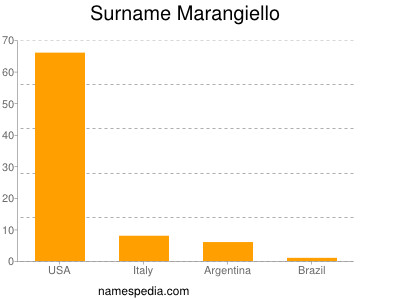 Surname Marangiello