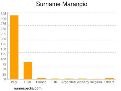 Surname Marangio