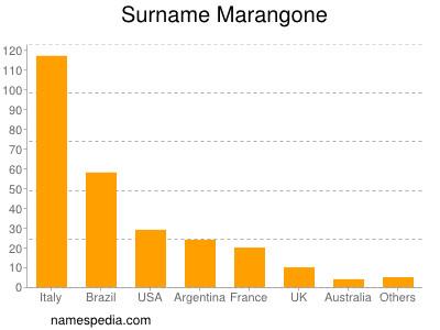 Surname Marangone