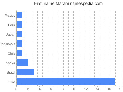 Given name Marani