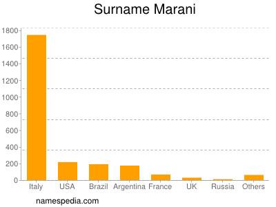 Surname Marani