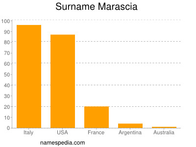 Surname Marascia