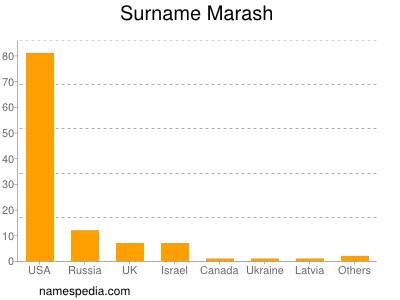 Surname Marash