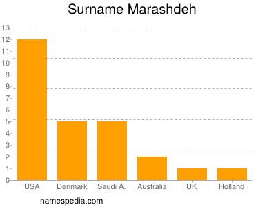 Surname Marashdeh