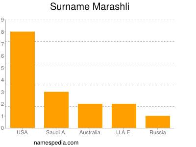 Surname Marashli
