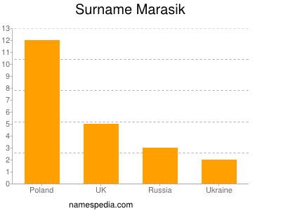 Surname Marasik