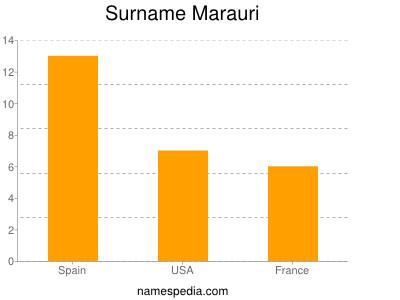 Surname Marauri