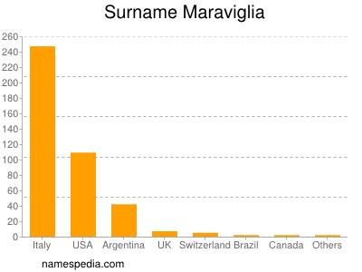Surname Maraviglia