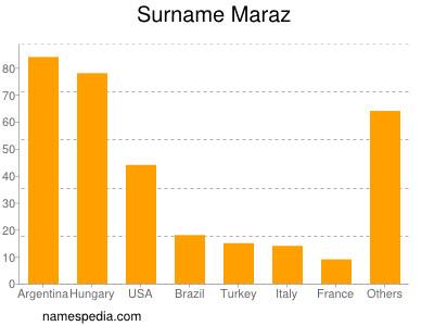 Surname Maraz