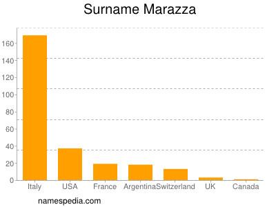 Surname Marazza