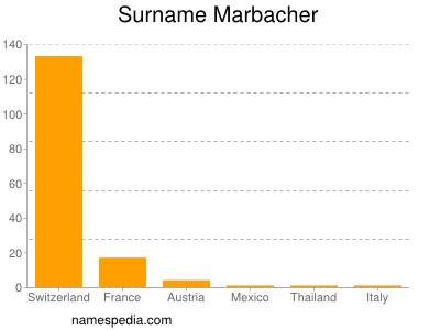 Surname Marbacher