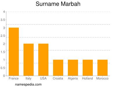 Surname Marbah