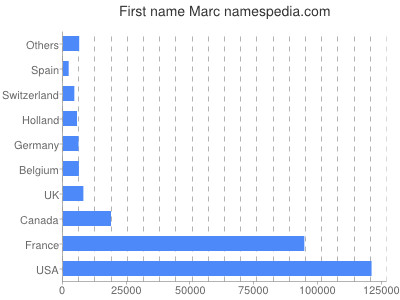 Given name Marc
