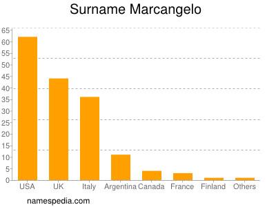 Surname Marcangelo