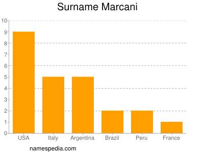 Surname Marcani