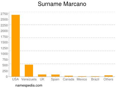 Surname Marcano