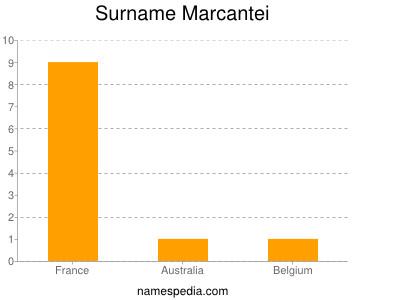Surname Marcantei